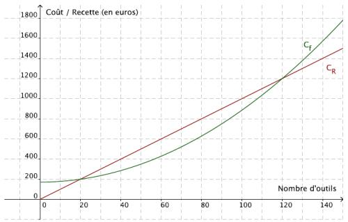 Fonctions, résolution graphique, courbe, seconde
