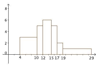 Statistiques, quartiles, moyenne, variance, écart-type, première