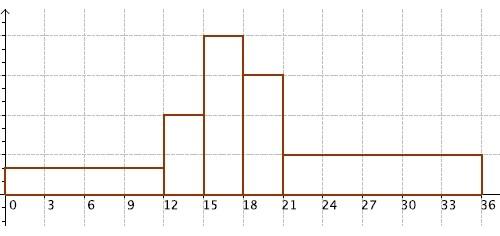 Statistiques, histogramme, effectif, quartile, médiane, première