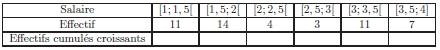 Statistiques, effectif, moyenne, écart-type, quartiles, première