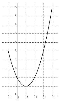 Primitives - Calculs, inverse, ln, trinôme, intégrale - Terminale