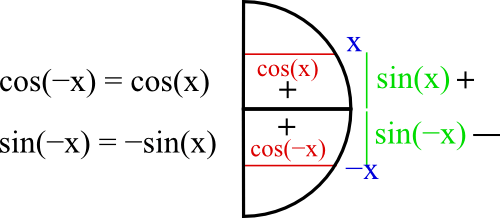 trigonométrie parité sinus et cosinus