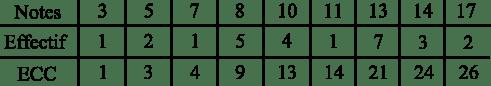 tableau effectifs cumulées croissants statistiques