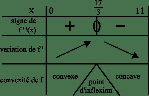 convexité fonction signe dérivée seconde variation dérivée