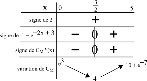 tableau signe dérivée variation fonction
