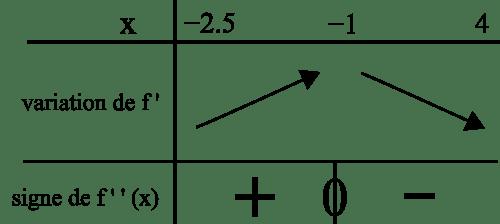 variation dérivé signe dérivée seconde