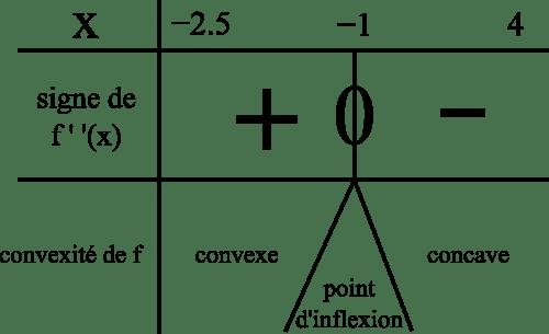 signe dérivée seconde convexité fonction