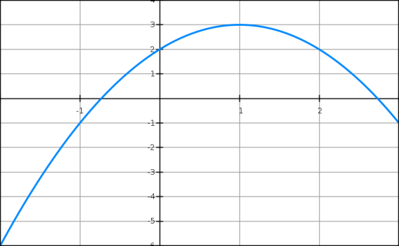 second degré, sommet, équations, canonique, factorisée, première