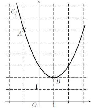 Système, polynôme, coefficients, seconde