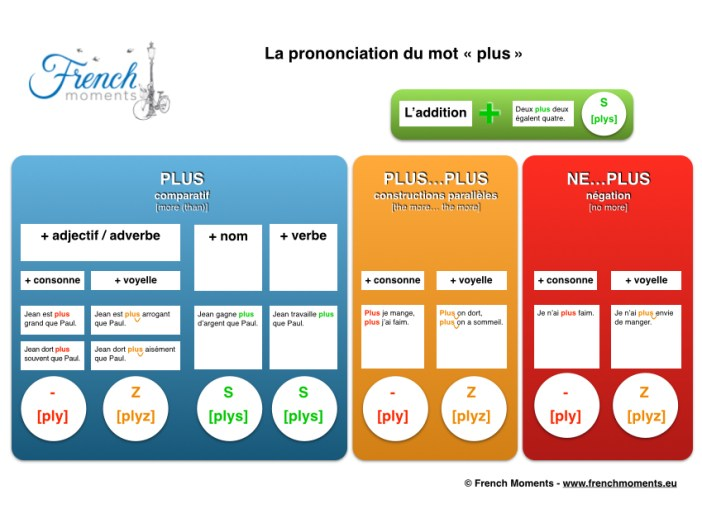 Prononciation Plus © French Moments