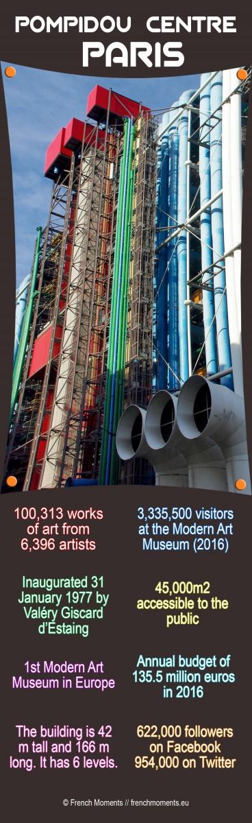 Pompidou Centre infographic