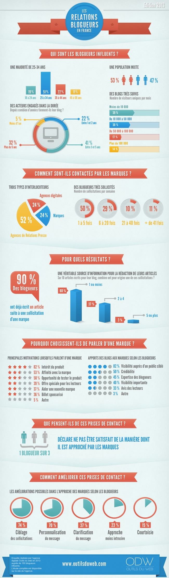 infographie-relations-blogueurs