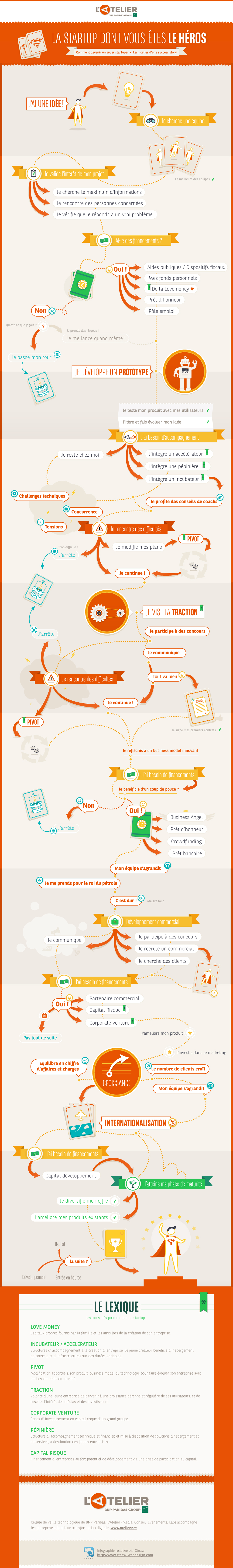 infographie startup