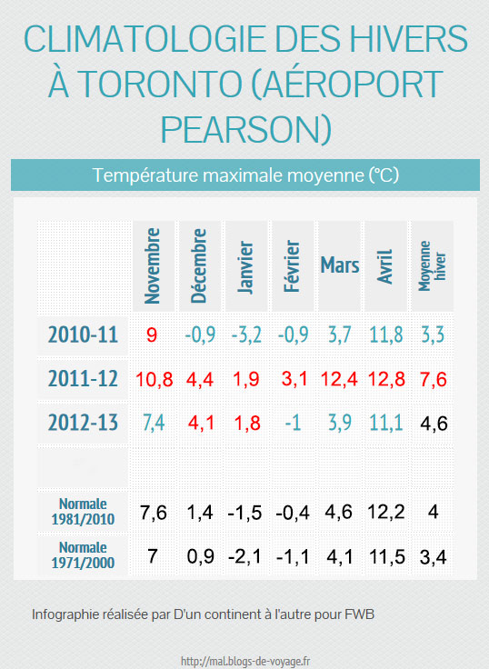 temperature_maximale_toronto