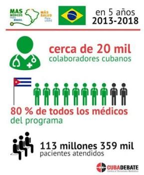 O que os brasileiros vão perder por causa da arrogância fascista de Bolsonaro, com o Menos Médicos