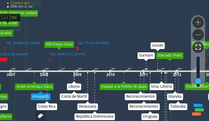 Cronología gráfica del conflicto palestino