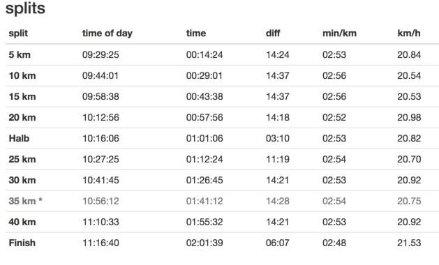 Eliud Kipchoge - record marathon