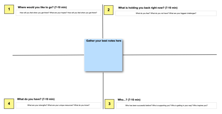 Use this template when you need to locate the center of an issue or possibility. At the end of the activity, you should use the notes in the middle to curate an action plan going forward.