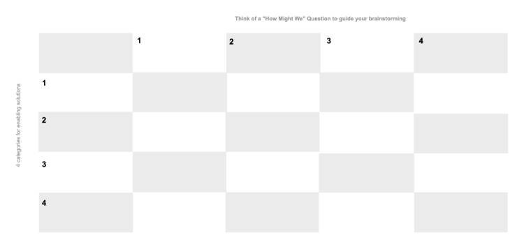 Use this template to analyze new possibilities based on the intersections of different parties and different categories for solutions