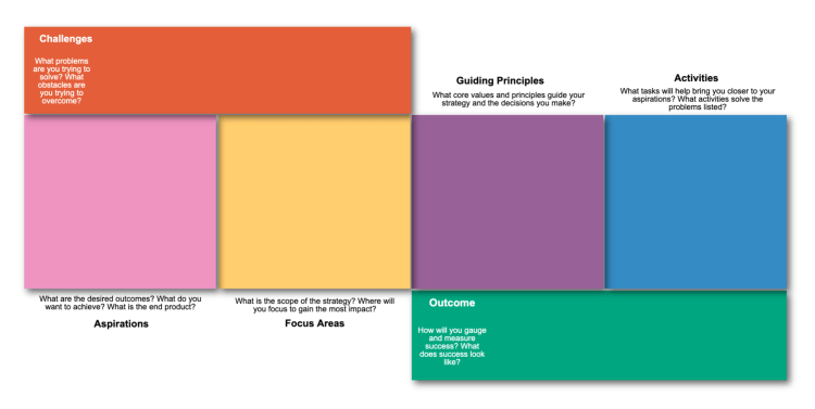 Use this template to help visualize and organize different aspects of a new or existing strategy.