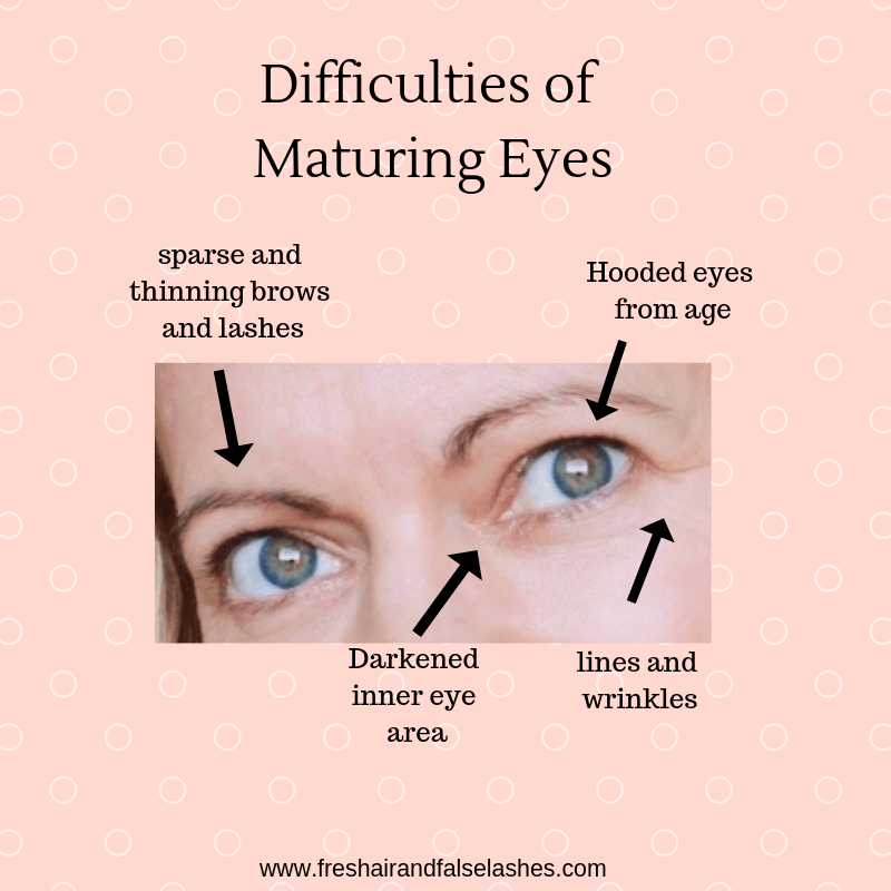 Makeup for Our Mature Eyes. A step by step tutorial.