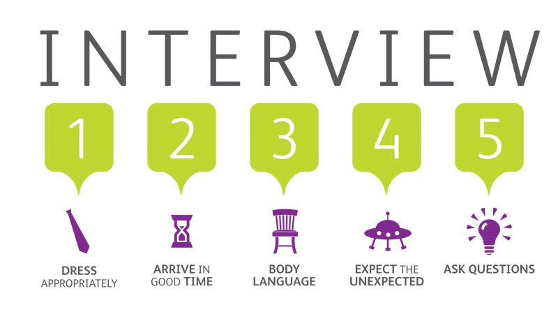 THE TOP 10 MOST VALUABLE INTERVIEW QUESTIONS FOR JOB APPLICANTS IN
