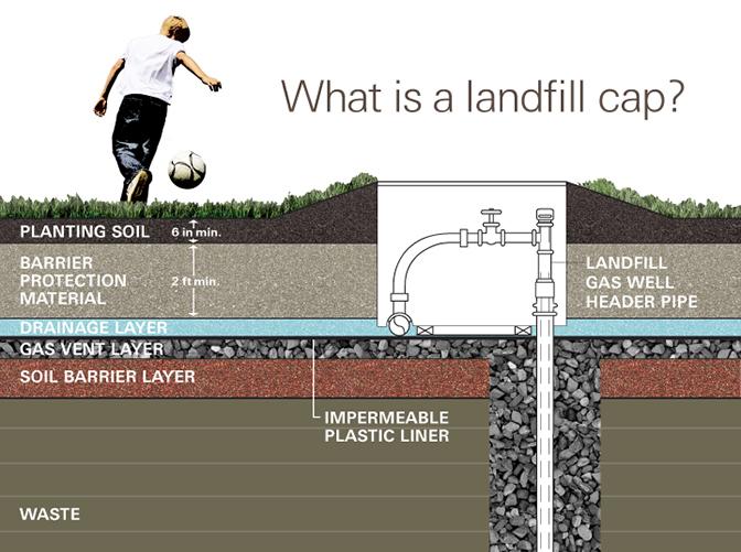 What Fresh Kills Landfill
