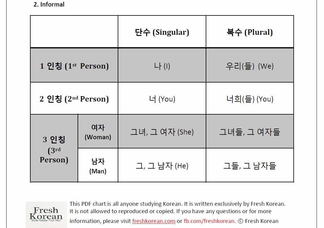 Korean Personal Pronouns Chart Free Download