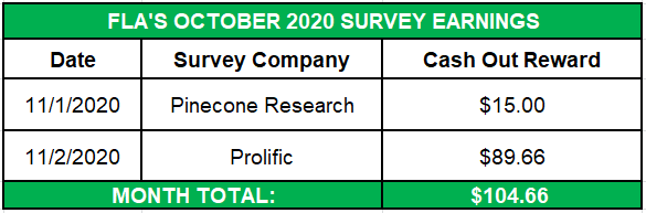 October 2020 Survey Earnings
