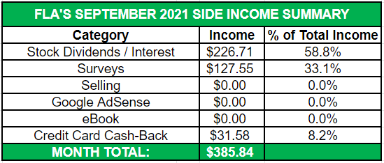 September Side Income 2021 Summary