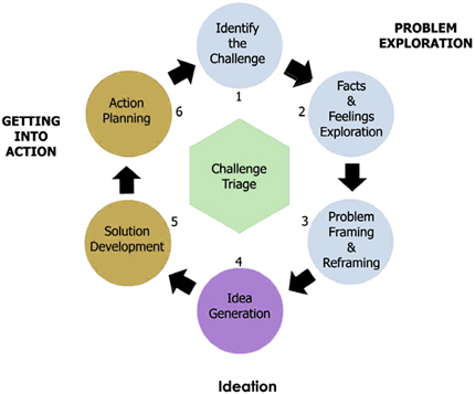 Creative Problem Solving Chart(CPS)