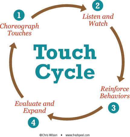 Brand Touch Cycle