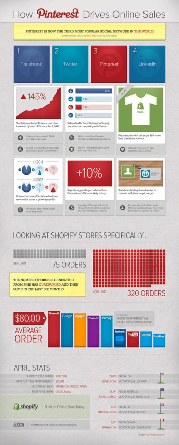 How Pinterest Drives Online Sales