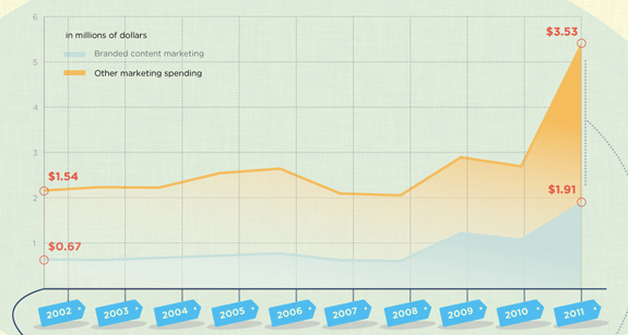 Content Marketing Spend Increase Stats 2012
