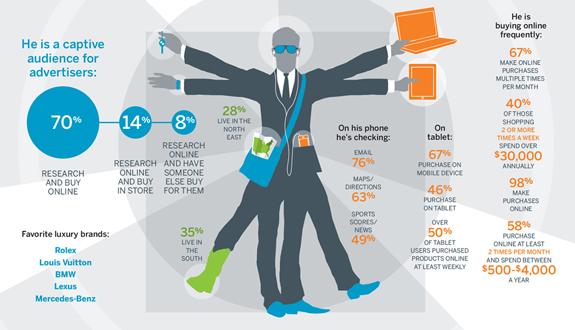 Digital Anatomy Profile of the Affluent Male