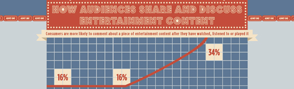How Audiences Share and Discuss Entertainment Content