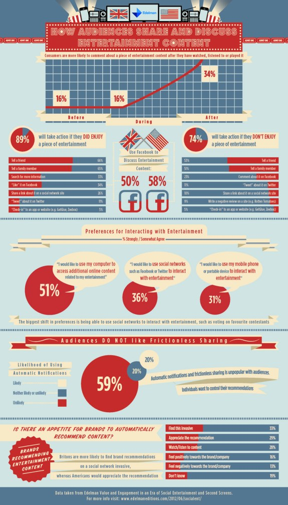 Social Sharing Entertainment Infographic