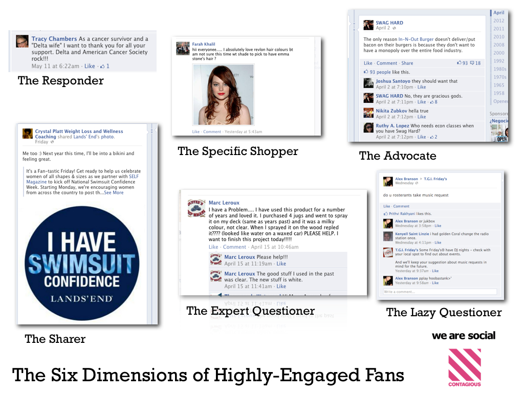 The Six Dimensions of Highly-Engaged Social Media Fans