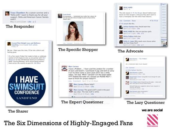 Chart of Six Social Media Engaged Fan Types