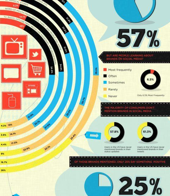 Is Social Media Killing Your Brand?