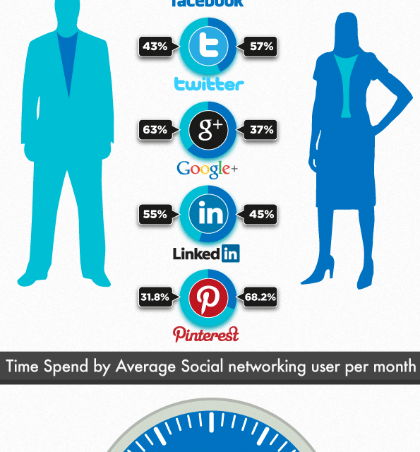 Comparing User Activity of Social Networking Sites
