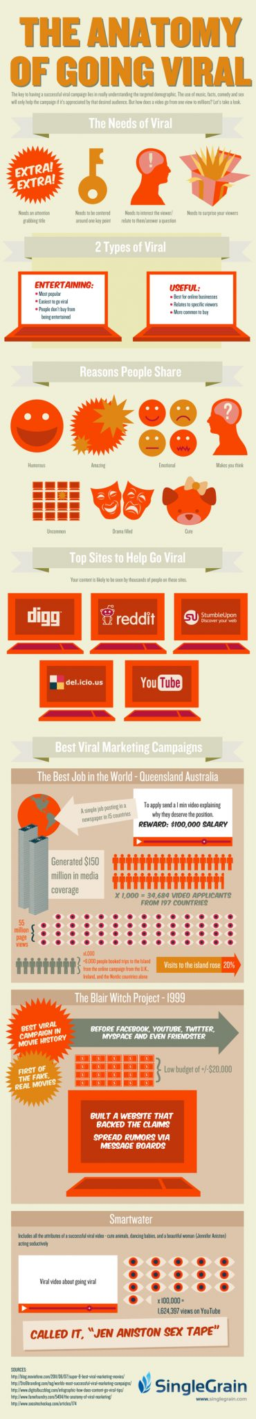 going viral infographic