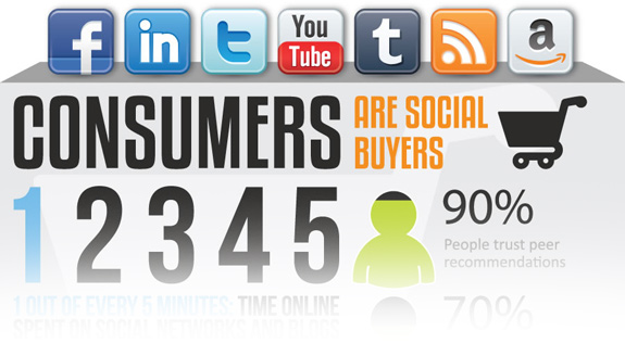 Market Research: Consumer Behaviors in Social Media