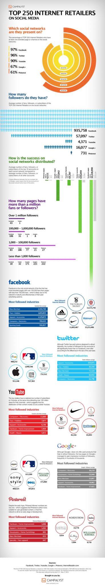 Social Media Retail Infographic