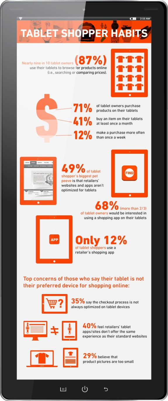 Tablet Mobile Shopping Behaviors Infographic