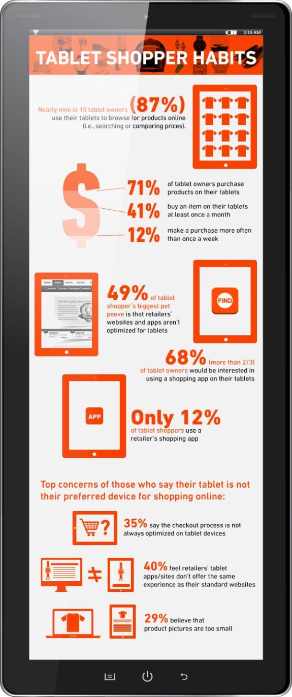 Tablet Mobile Shopping Behaviors Infographic