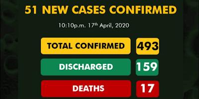 Nigeria Records 51 New Cases Of Coronavirus