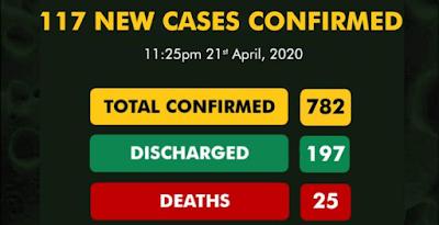 Cases Of Coronavirus Hit 782 In Nigeria