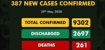 Nigeria COVID-19 Cases Hit 9302, 2697 Discharged And 261 Deaths