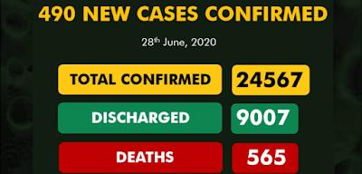490 New Cases Of Coronavirus Recorded In Nigeria